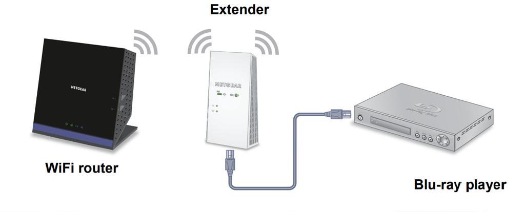 extender setup