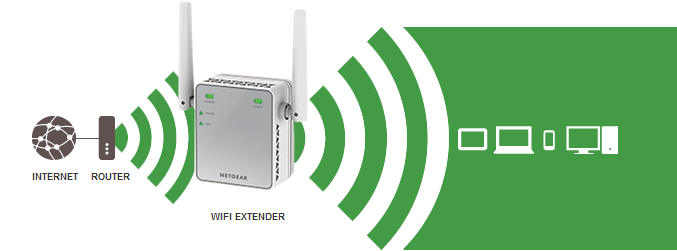 Netgear N300 Extender Setup – Introduction and Features